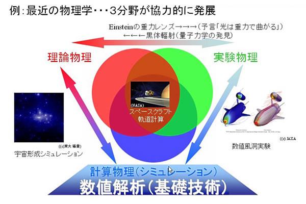 東京大学 大学院 情報理工学系研...